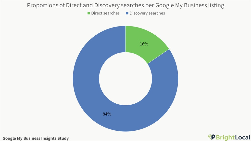 Direct and Discovery searches per Google My Business listing proportion