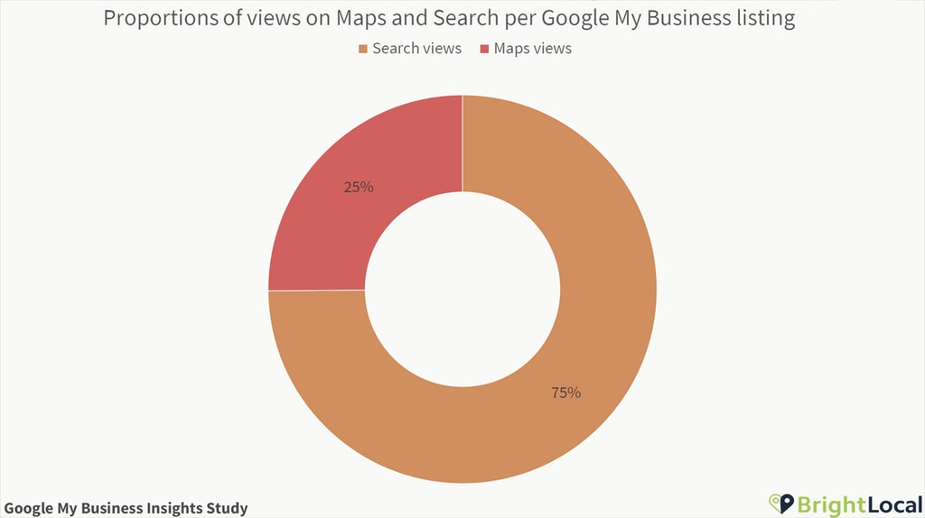 Search and Maps per Google My Business listing proportions