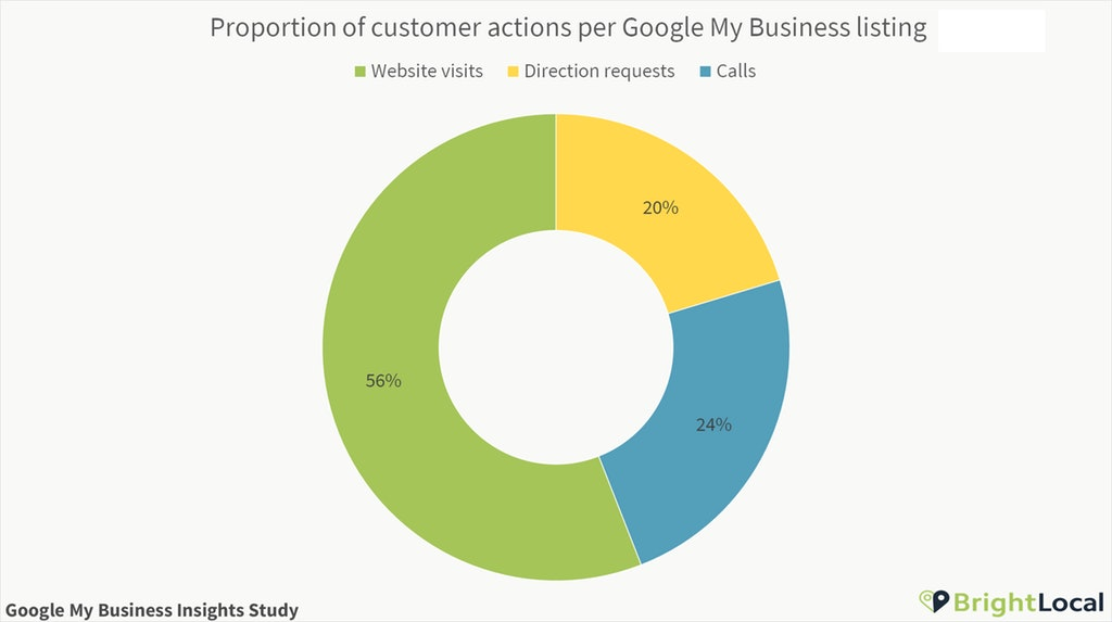 Customer actions per Google My Business listing proportion
